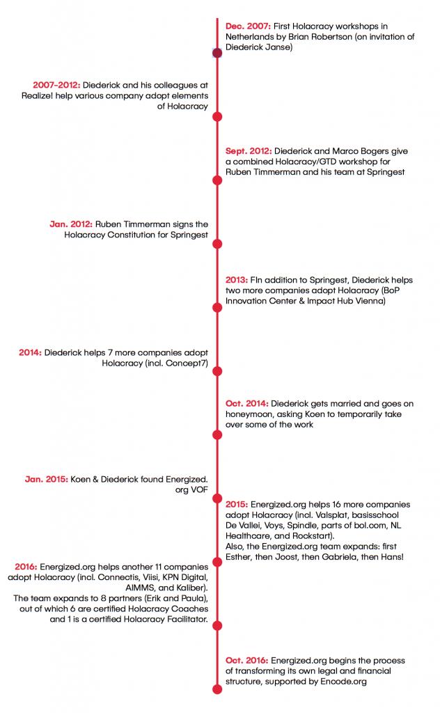 timeline energized.org
