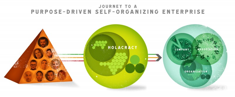 energized.org via holacracy implementatie naar een self-organizing enterprise in nederland
