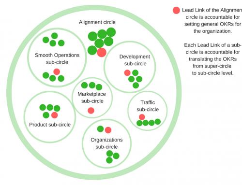 OKR's voor meer focus en afstemming binnen holacratische organisaties