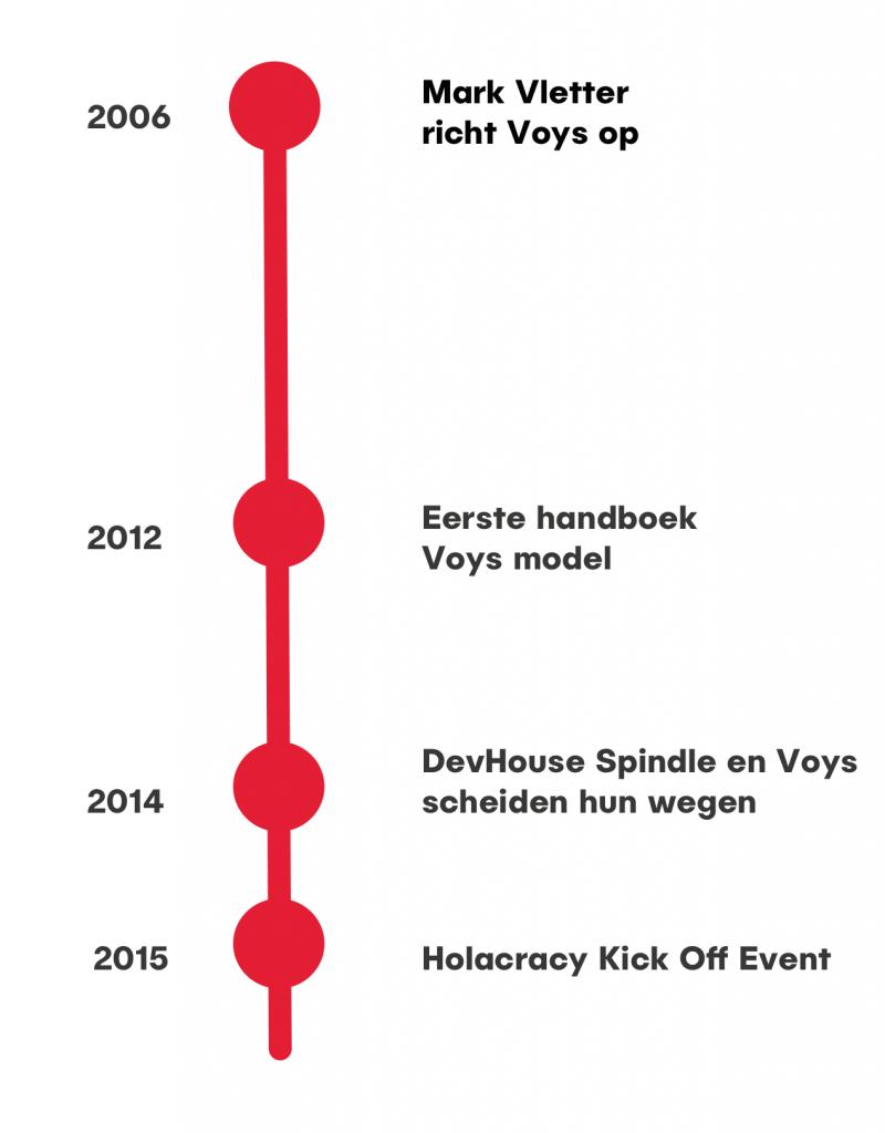 voys holacracy timeline