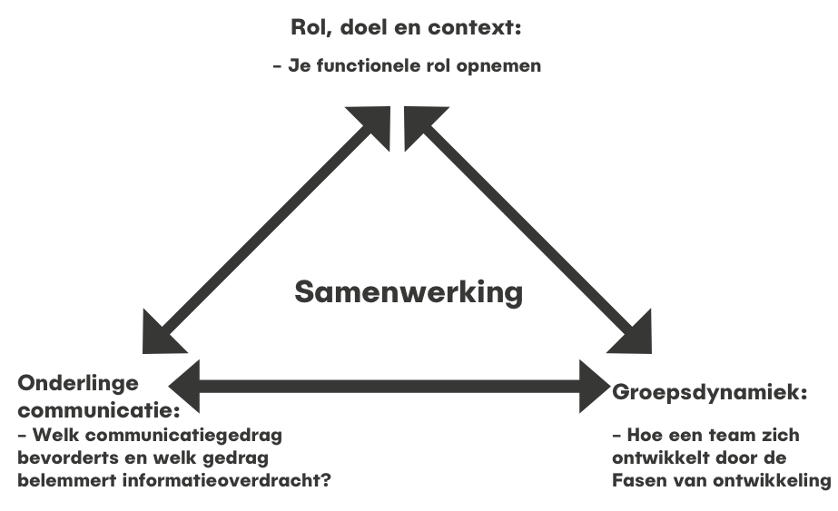 veranderingen wat is rol doel context