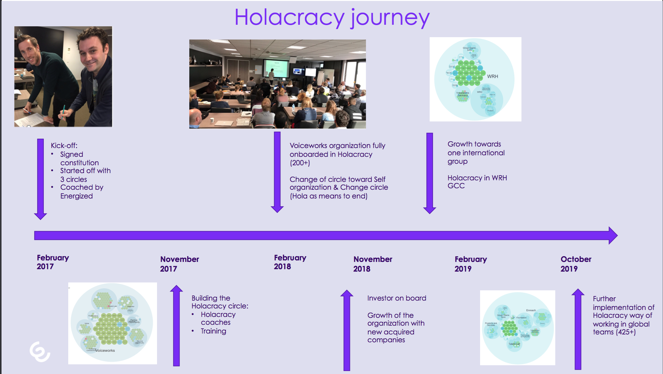 holacracy journey enreach