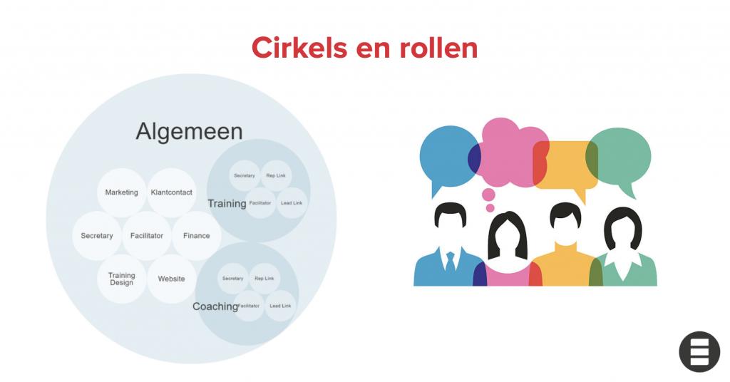 cirkels rollen zelforganisatie