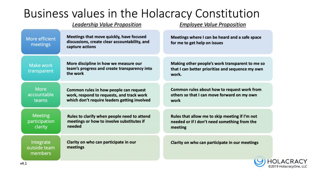 business-value-modular-approach-holacracy